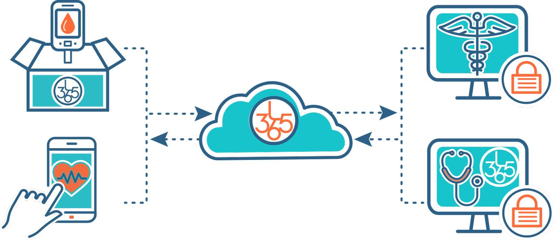 About_Platform-Communication-Loop
